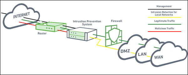 Intrusion Protection System